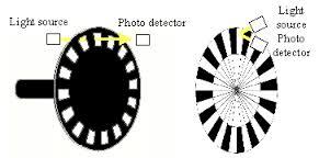 images POSITION SENSOR :optical encoder