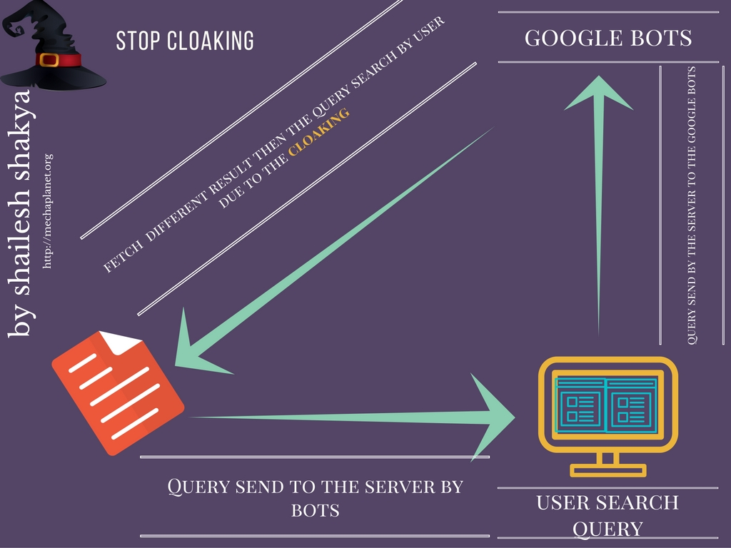 black-hat-technique-cloaking 5 Black Hat SEO Strategies Should Never be Used