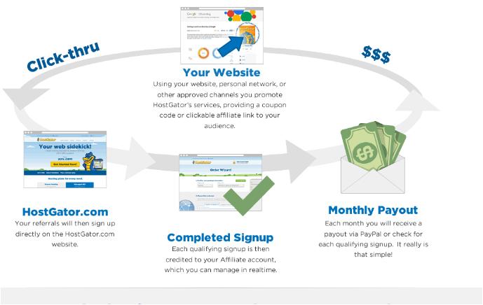 how-does-hostgator-affiliate-program-works 5 Best Web Hosting For Affiliate Marketing